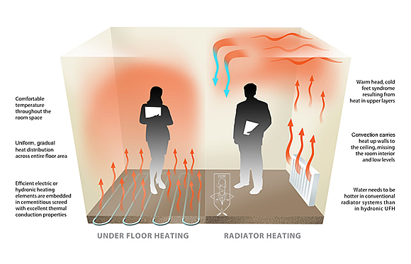 How Easy Is It To Install Underfloor Heating - Cost of installing underfloor heating