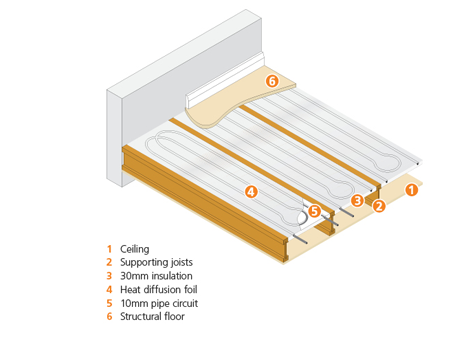 Polypipe Modular Heating Panels